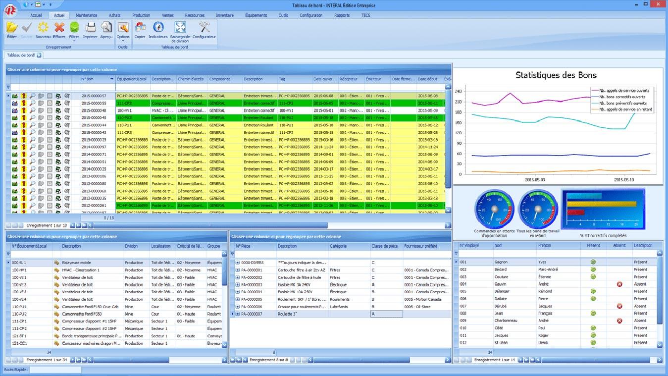 Les indicateurs de performance de l'entreprise et le tableau de bord